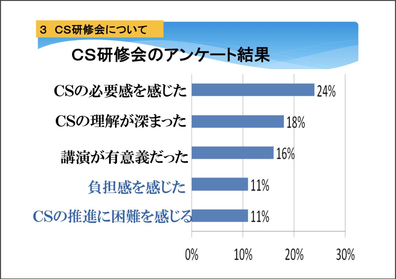 CSの必要性を感じた24%