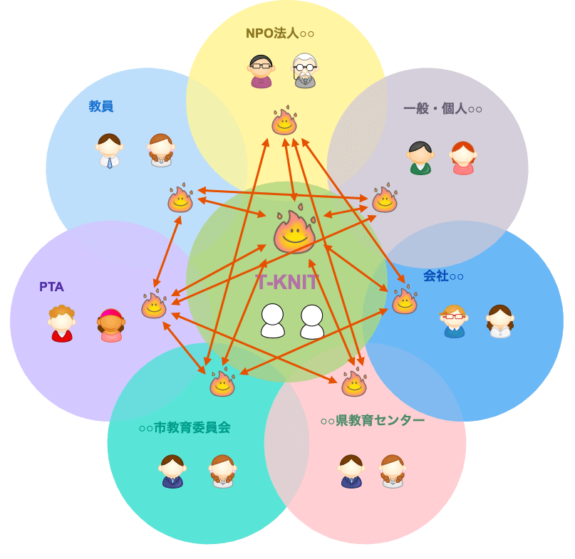 教員支援ネットワークアソシエーション図